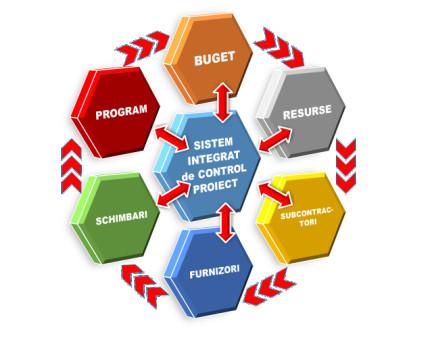 controlul costurilor constructii